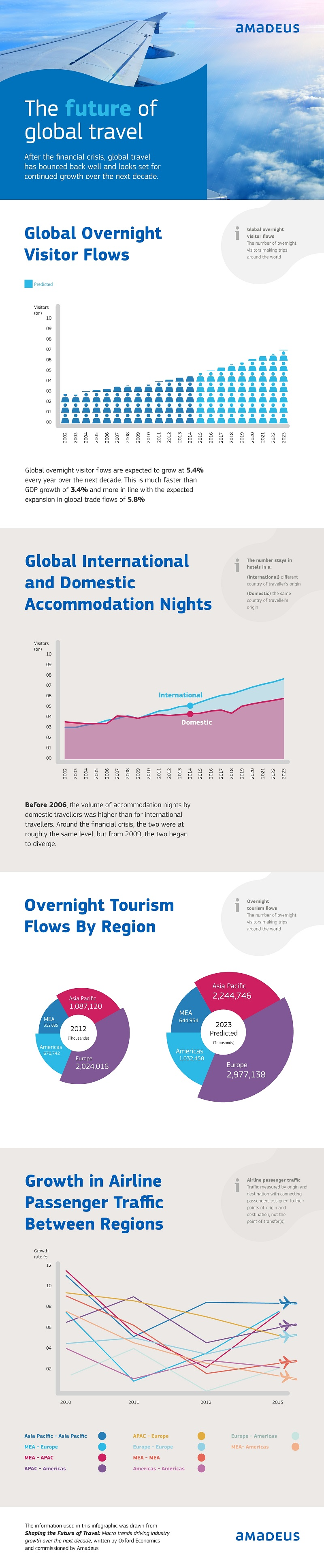 Travel Trend Infographic