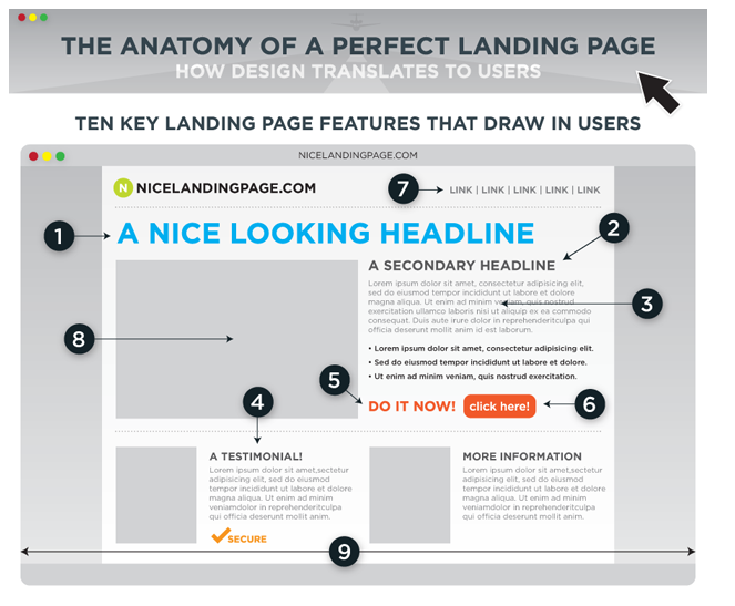 Landing Page Impovement Hacks