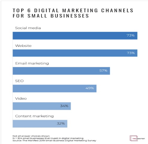 Top 6 Digital Marketing Channels for Small Business