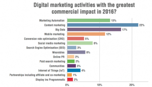 Digital-marketing-graph