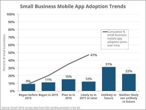 small-business-mobile-apps