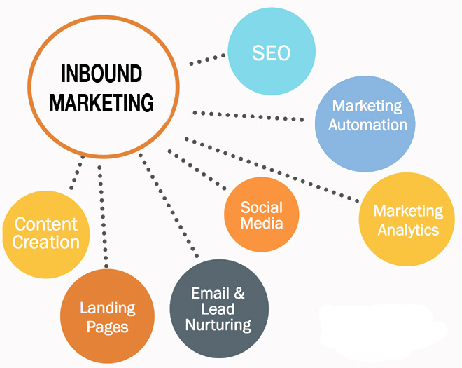 9 Amazing Strategies for Strong Inbound Marketing