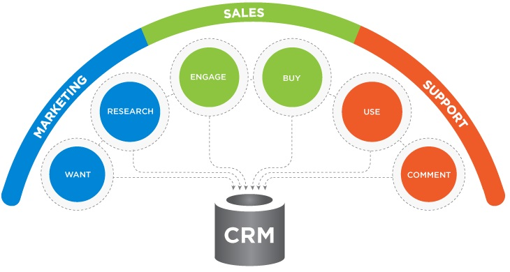 Importance Of CRM