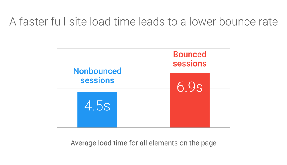 Pay attention to Page Load Time