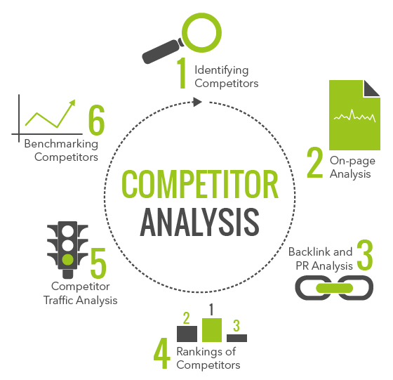 Why You Should Analyse Your Competitors for SEO?