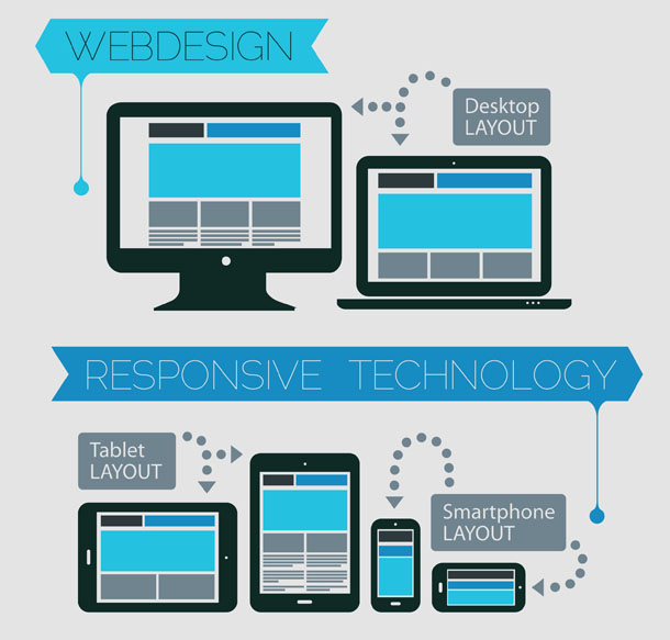 Analyse Website Design