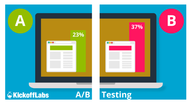 Ensure you have A/B Testing done