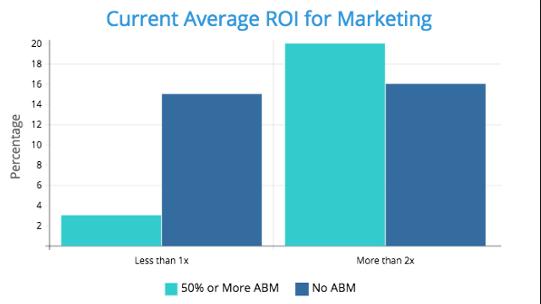 Current-Average-ROi-For-Marketing