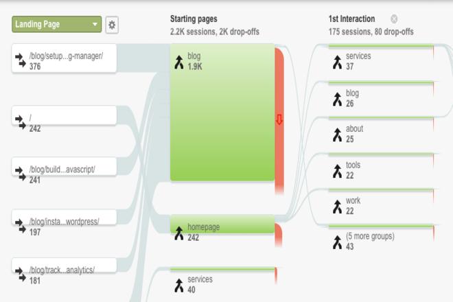 User Behaviour Flow Metrics