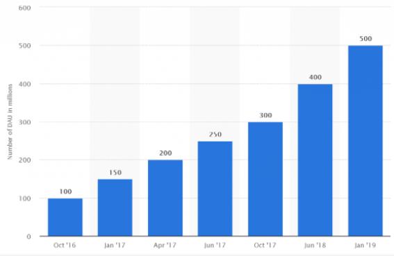 Instagram Users Statistics