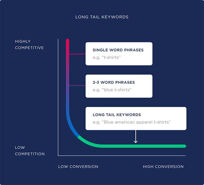Keyword Research Tip: Use of Long Tail Keywords