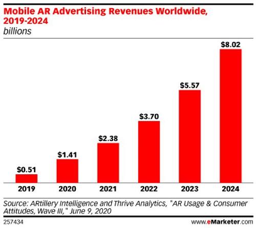 AR Ad Revenue Estimations