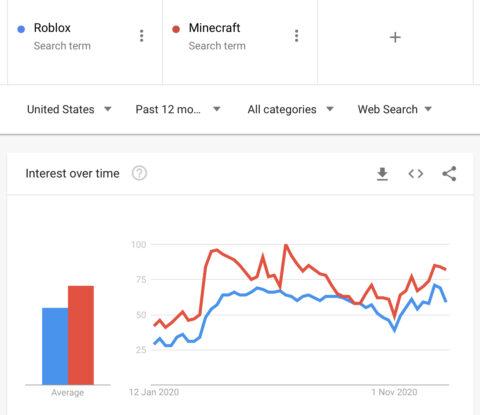 Google Trends Comparison Between Two Topics