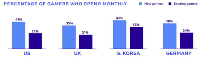 Monthly spend by gamers