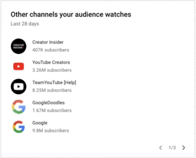 Other Channels Your Audience Watches