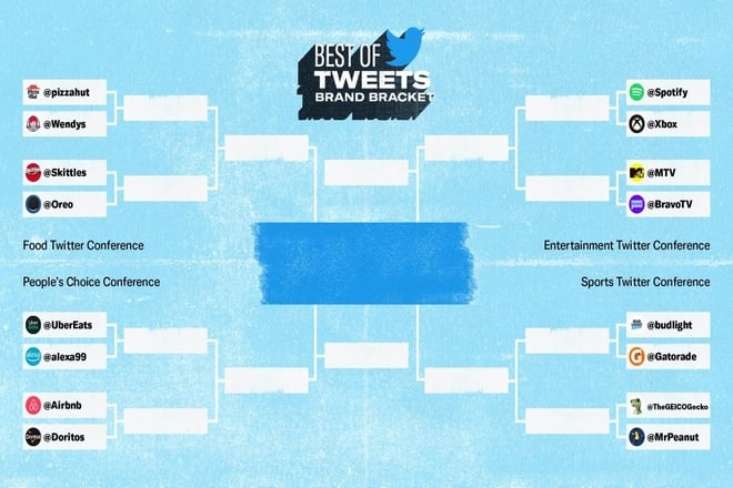 Twitter Introduces Brand Bracket To Know The Best Tweeting Business Handle