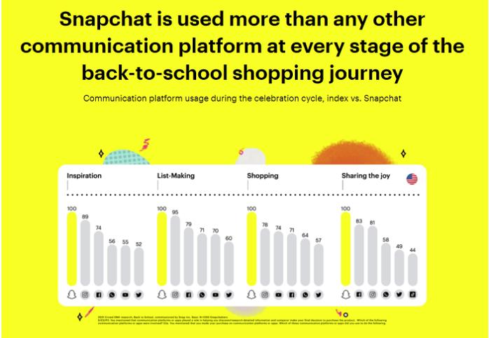 Snapchat communication platform