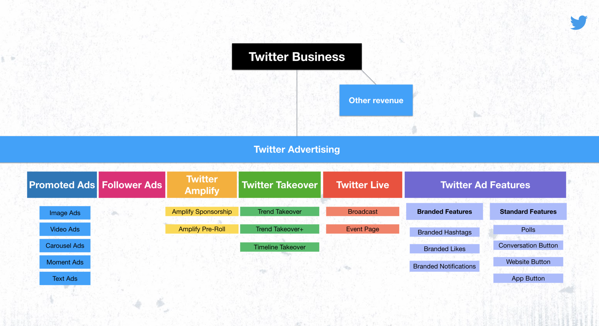 Twitter New Ad options Grouping